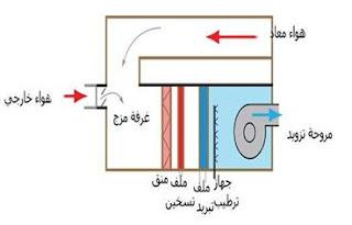 دورة تكييف الهواء وعملياتها الاساسية