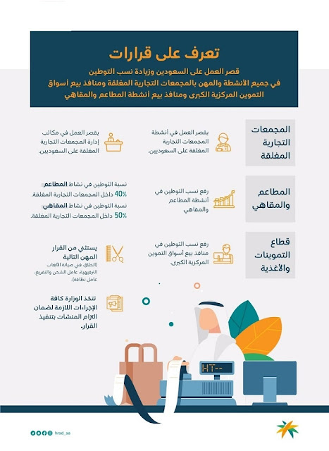 51,000 Jobs awaits for Saudi Nationals, after HR Minister 3 important decisions