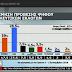 ΝΕΑ ΔΗΜΟΣΚΟΠΗΣΗ! 12,5% μπροστά η ΝΔ...