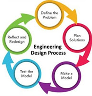 Engineering Design Process (EDP)