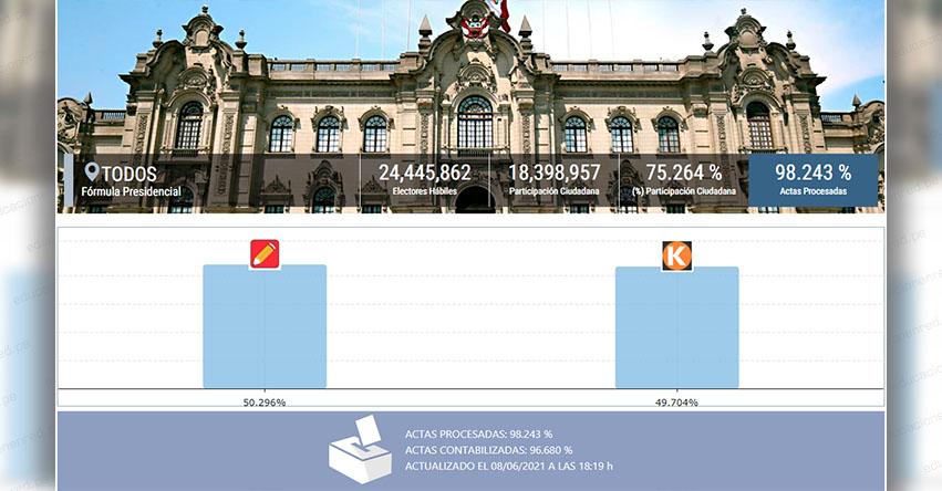 RESULTADOS ONPE 98.242%: Pedro Castillo 50.296% - Keiko Fujimori 49.704% [ACTUALIZADO PERÚ Y EXTRANJERO] www.onpe.gob.pe