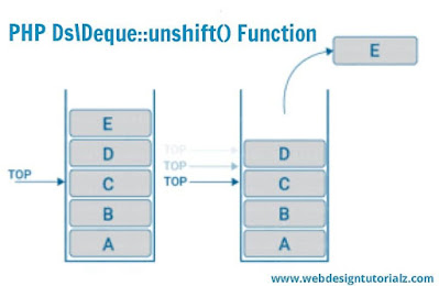PHP Ds\Deque::unshift() Function