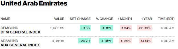 European, Middle Eastern & African Stocks - Bloomberg #UAE #SaudiArabia #Qatar
