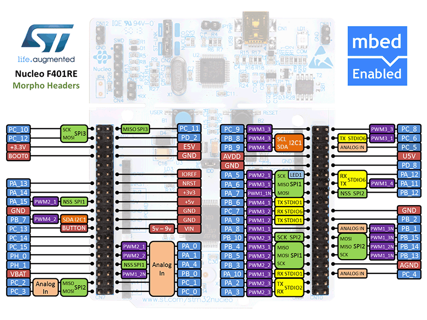 R6500: STM32 Nucleo Boards