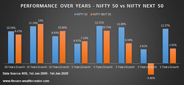 Nifty 50 index vs Nifty Next 50 index