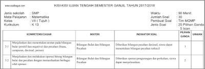 Download Kisi Kisi UTS Matematika Kelas 7 Semester 1/ Ganjil Kurikulum 2013/ kurtilas/ k 13 tahun 2017 2018 www.soalbagus.com