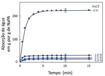 O gráfico a seguir mostra a capacidade de absorção de água pelo NaPA para diferentes quantidades de sal (0; 1,0; 2,5; e 5,0%).