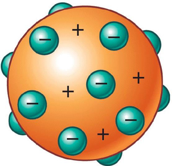 EL FÍSICO LOCO: Modelo atómico de Thomson. 1904