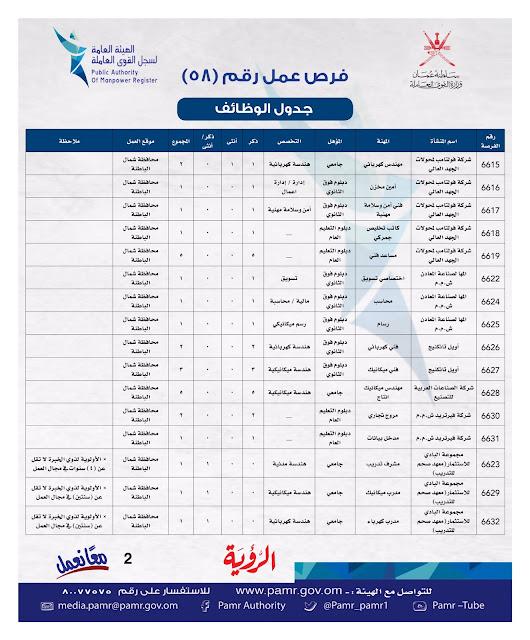 وظائف-وزارة-القوى-العاملة-بسلطنة-عمان-16-مارس-2019من-جميع-الجنسيات