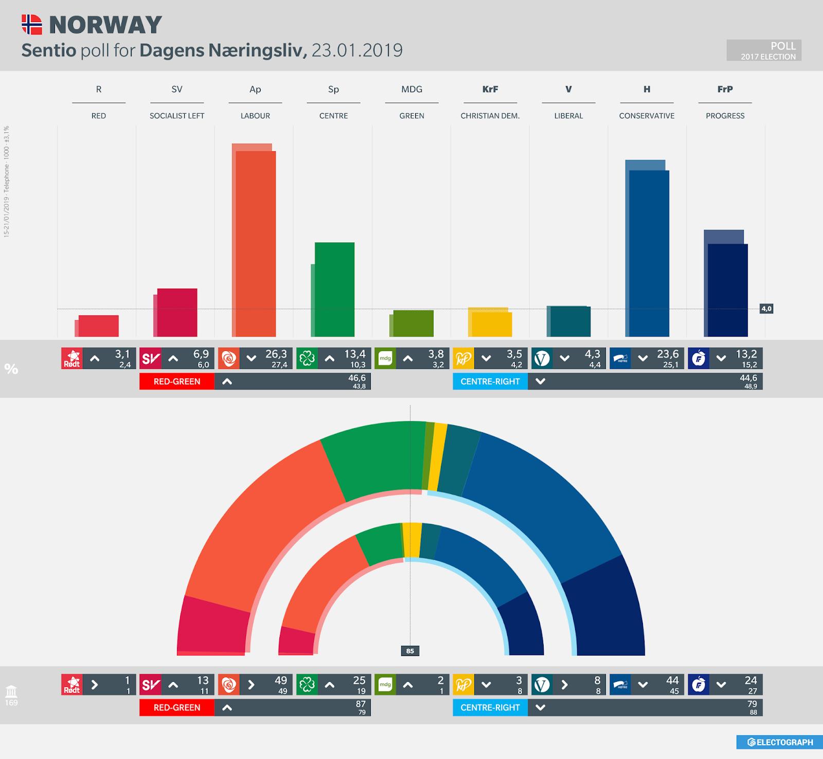 NORWAY: Sentio poll chart for Dagens Næringsliv, 23 January 2019