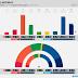 NORWAY · Sentio poll: R 3.1% (1), SV 6.9% (13), Ap 26.3% (49), Sp 13.4% (25), MDG 3.8% (2), KrF 3.5% (3), V 4.3% (8), H 23.6% (44), FrP 13.2% (24)