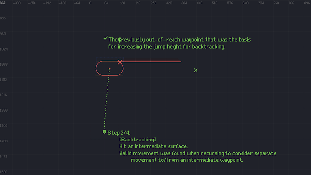 A screenshot showing the second step in our edge calculation. This shows that we have backtracked in our calculations, in order to consider a higher jump height. We are still colliding with the underside of the platform, but now we can reach one of the waypoints around the platform.