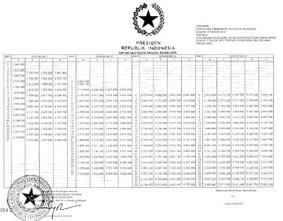 Tabel gaji PNS, untuk CPNS 2019 adalah 80% dari nilai di atas
