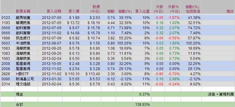 藍冰手記: 02 Mar 13 - 模擬投資組合 (16)