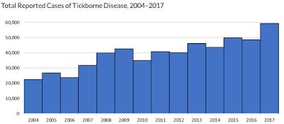 https://www.cdc.gov/ticks/data-summary/index.html
