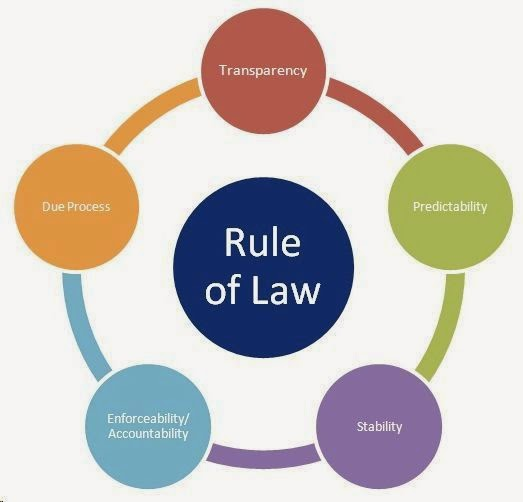 Pengertian Dan Latar Belakang Rule of Law