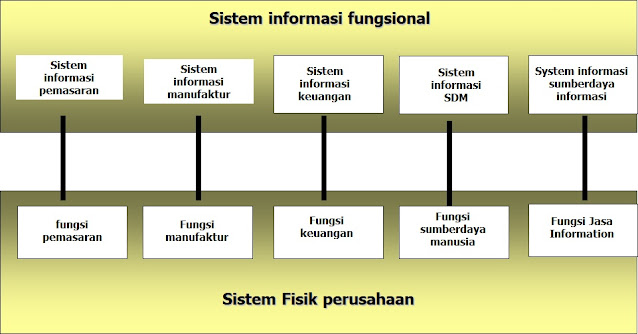 Sistem Informasi Fungsional Mewakili Sistem Fisik Fungsional