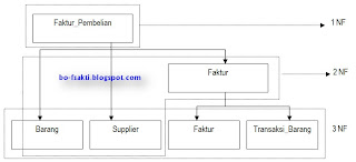 Habibalkhoir contoh penerapan normalisasi basis data erd entity relationship diagram ccuart Image collections