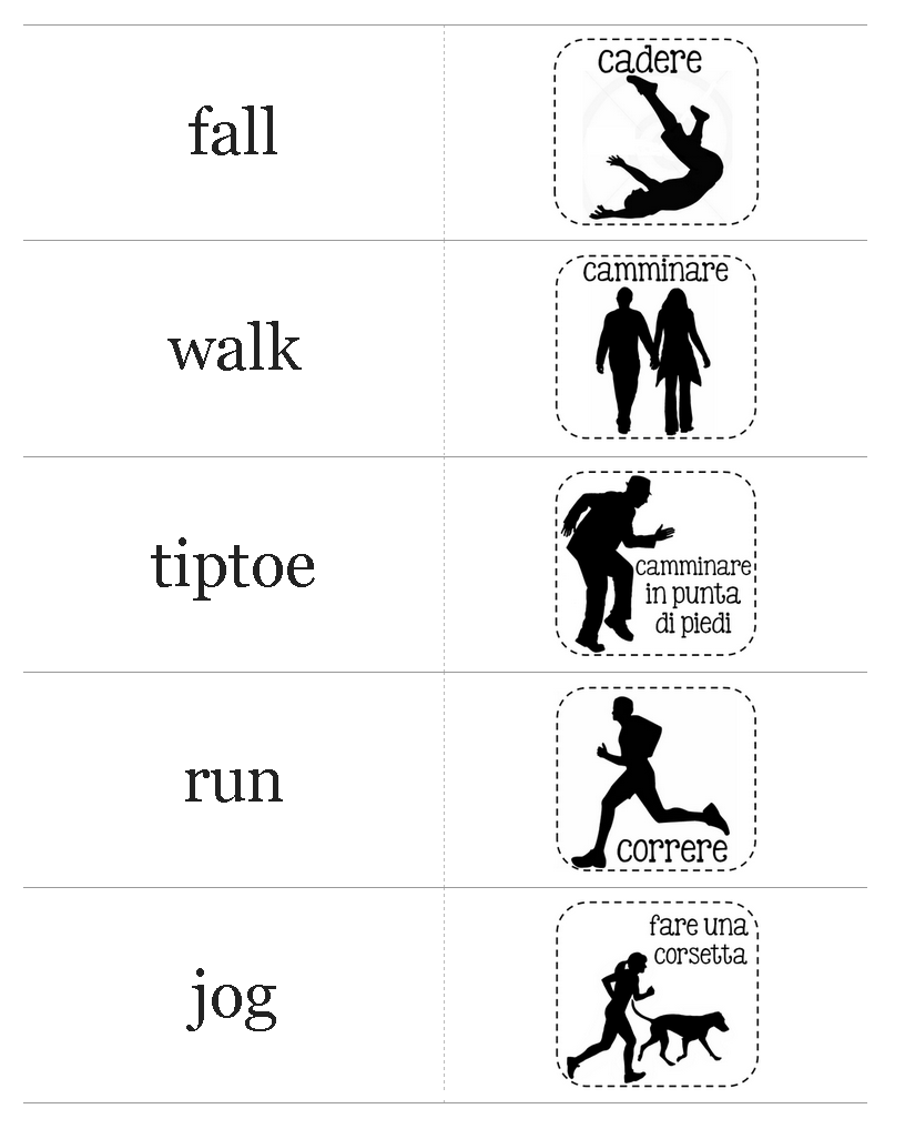 A little Brit of us: verbs used to describe body movements