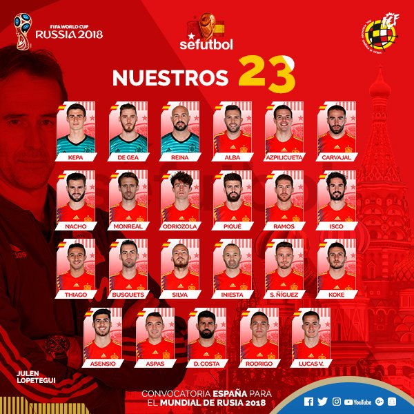 Image result for Spain World Cup 2018