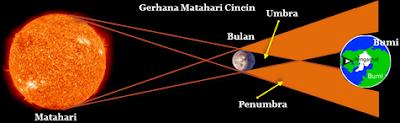 Pengertian Ciri-Ciri Serta Perbedaan Gerhana Bulan dan Gerhana Matahari.