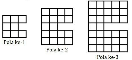 Soal HOTS Matematika SMP