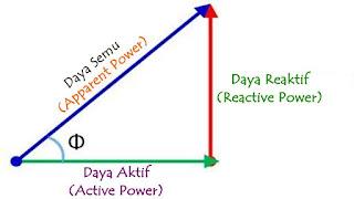 Pengertian Daya Aktif, Daya Reaktif dan Daya Semu