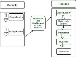 tahapan kompilasi dan runtime oleh interpreter pada bahasa pemrograman Java