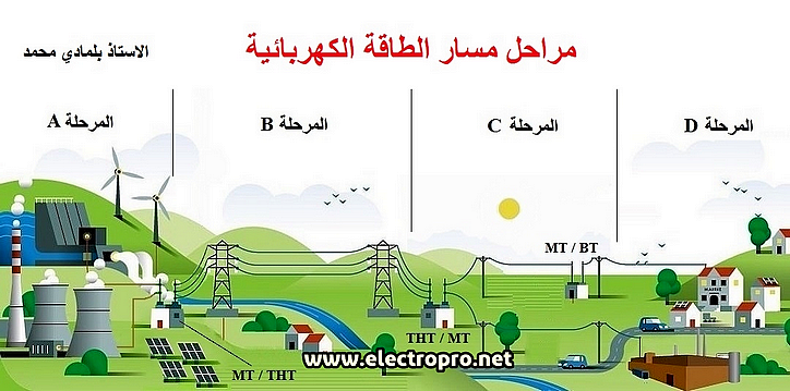 درس مراحل مسار الطاقة الكهربائية للسنة الاولى ثانوي