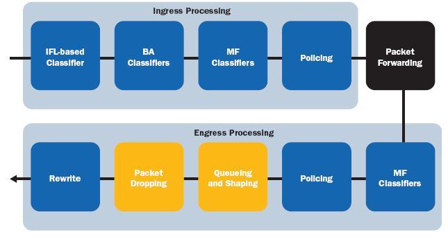 Juniper SRX 210 Voice over Data traffic priority config