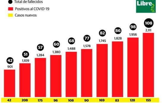 108 fallecidos y 2,111 infectados por coronavirus en República Dominicana