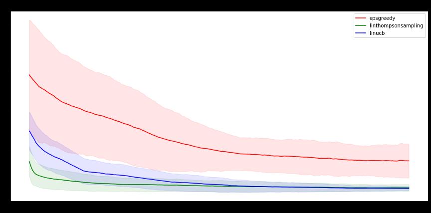 NeuralEpsilonGreedy graph