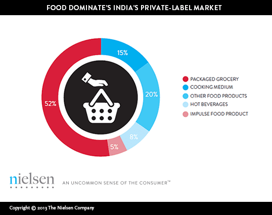 B&E | The On-Going Evolution of Private Labels in Indian Retail Industry