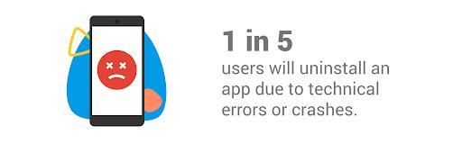 1 de cada 5 usuarios desinstalará una app debido a errores técnicos o fallas