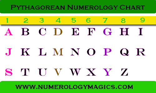 online pythagorean chart with alphabets and numbers