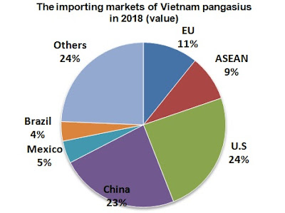 The import markets of Vietnamese pangasius in 2019 (in value)