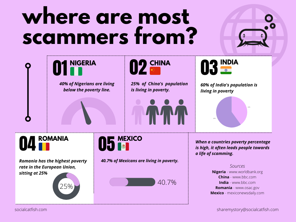 WHERE ARE SCAMMERS FROM?