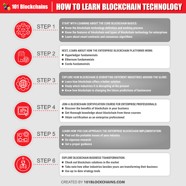 How to learn Blockchain Technology in 2020