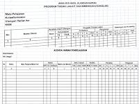 Program Tindak Lanjut Penilaian Siswa SD Kurikulum 2013