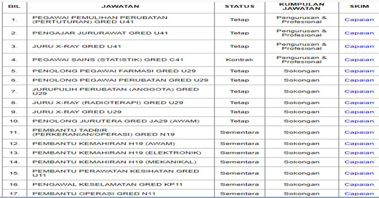 Kekosongan Terkini di Pusat Perubatan Universiti Malaya (PPUM)