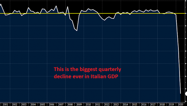 GDP negative Italy