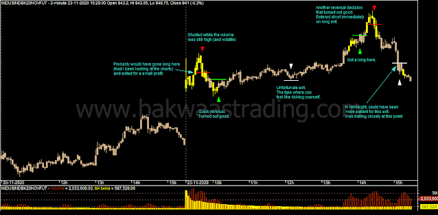 Day Trading - INDUSINDBK Intraday Chart