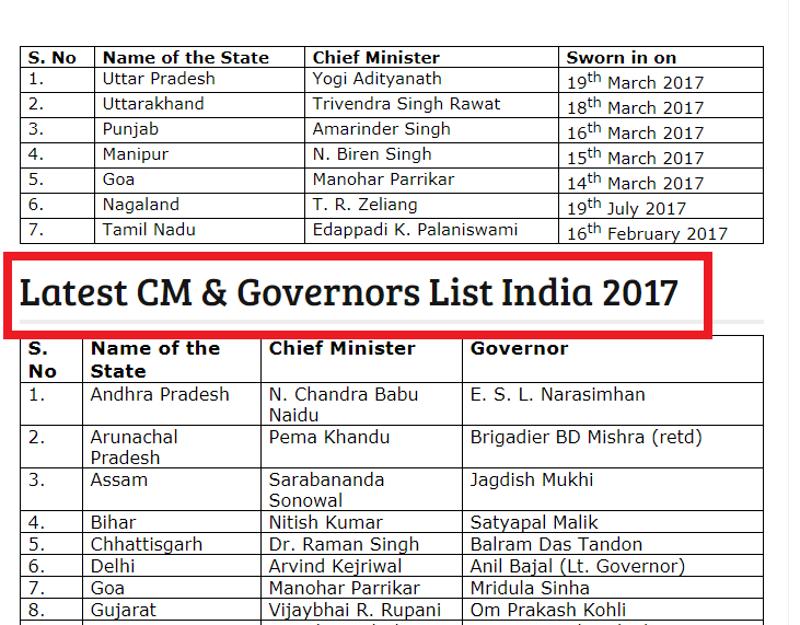 Chief Ministers Of India Pdf