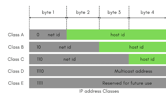 What is Internet Protocol (IP) and it's Working Process
