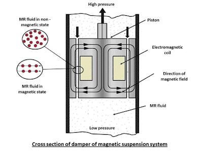 cara kerja magnetic suspension system