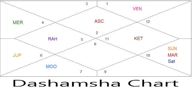 D-10 Chart