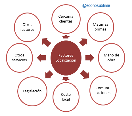 Factores localización de la empresa