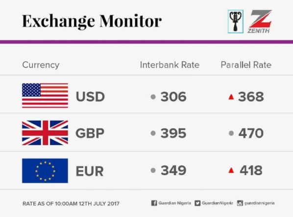Dollar To Naira Black Market Today July 13th 2017 Pounds Euro Exchange Rate
