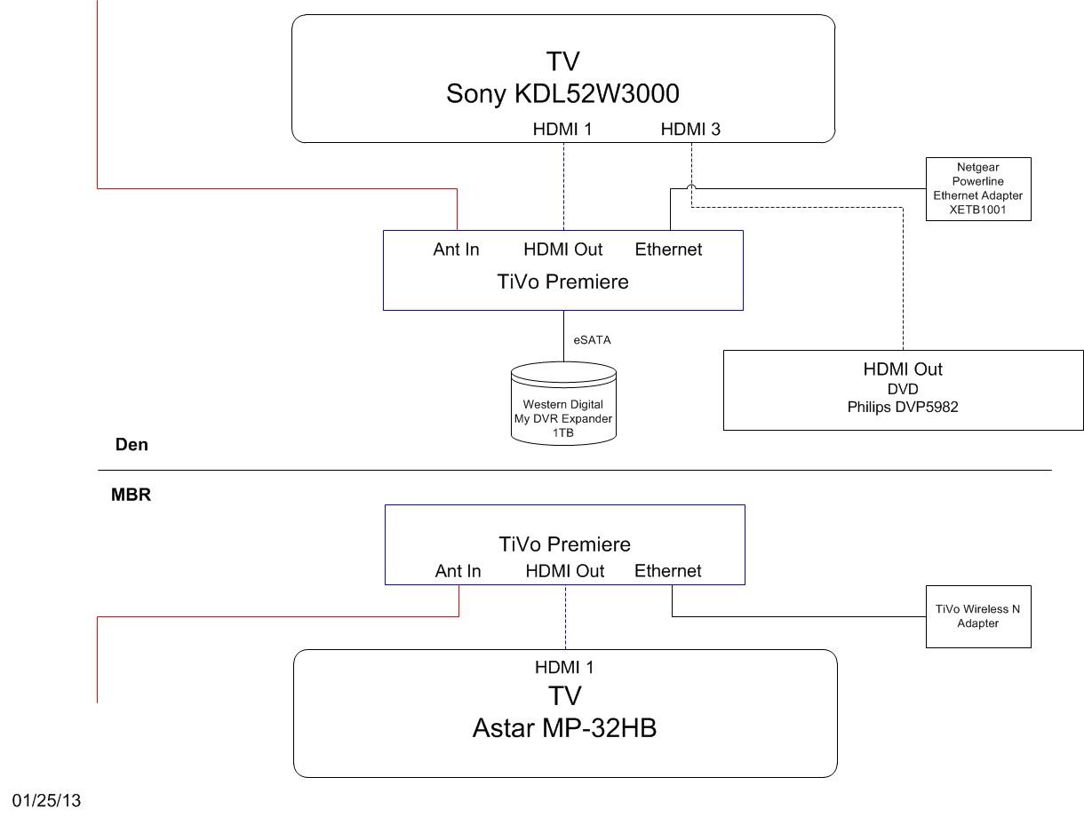 3 tv wiring diagram ben s blog tv wiring diagram  ben s blog tv wiring diagram