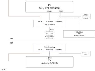 Ben\u0027s Blog TV Wiring Diagram